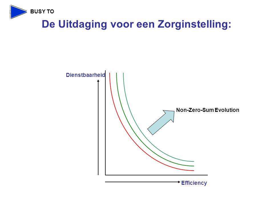 BUSY TO De Uitdaging voor een Zorginstelling: Efficiency Non-Zero-Sum Evolution Dienstbaarheid