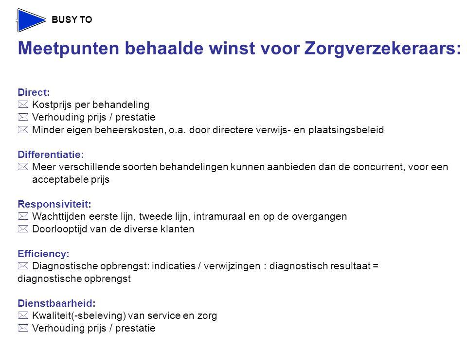 BUSY TO Meetpunten behaalde winst voor Zorgverzekeraars: Direct:  Kostprijs per behandeling  Verhouding prijs / prestatie  Minder eigen beheerskosten, o.a.