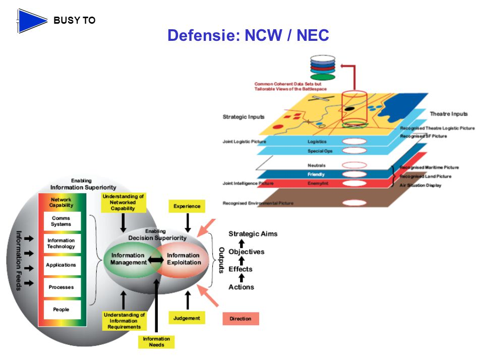 BUSY TO Defensie: NCW / NEC