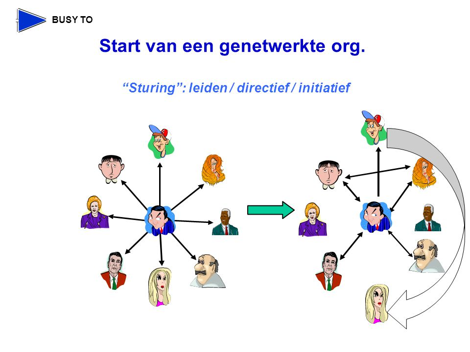 Sturing : leiden / directief / initiatief Start van een genetwerkte org.