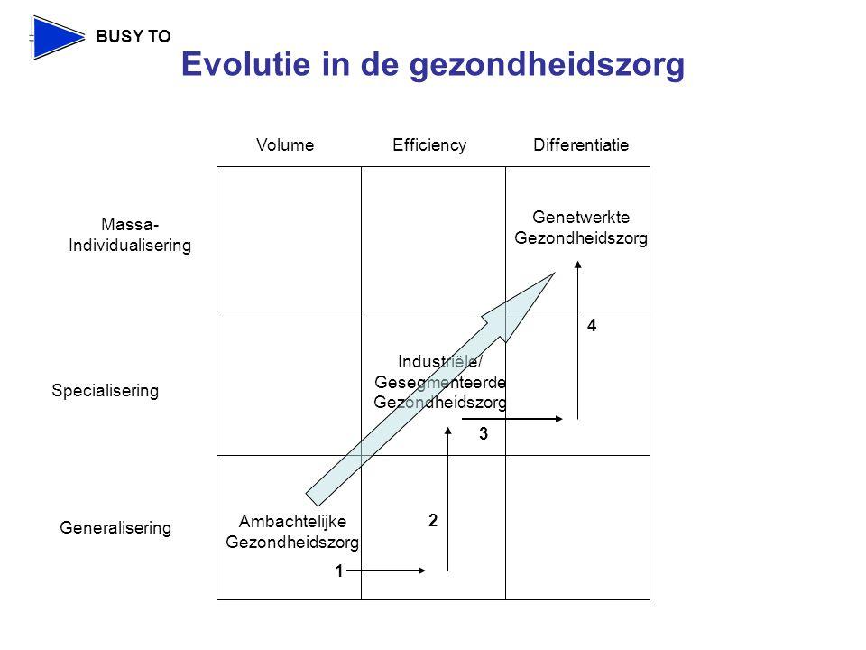 BUSY TO Generalisering Specialisering Massa- Individualisering VolumeEfficiencyDifferentiatie Ambachtelijke Gezondheidszorg Industriële/ Gesegmenteerde Gezondheidszorg Genetwerkte Gezondheidszorg 1 2 3 4 Evolutie in de gezondheidszorg