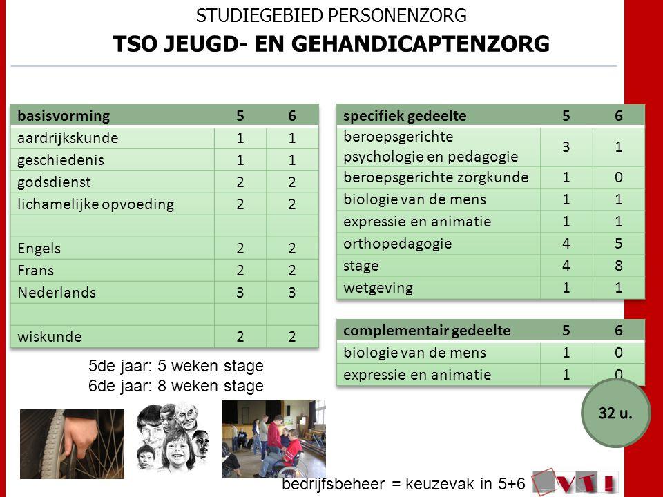 STUDIEGEBIED PERSONENZORG TSO JEUGD- EN GEHANDICAPTENZORG bedrijfsbeheer = keuzevak in 5+6 5de jaar: 5 weken stage 6de jaar: 8 weken stage