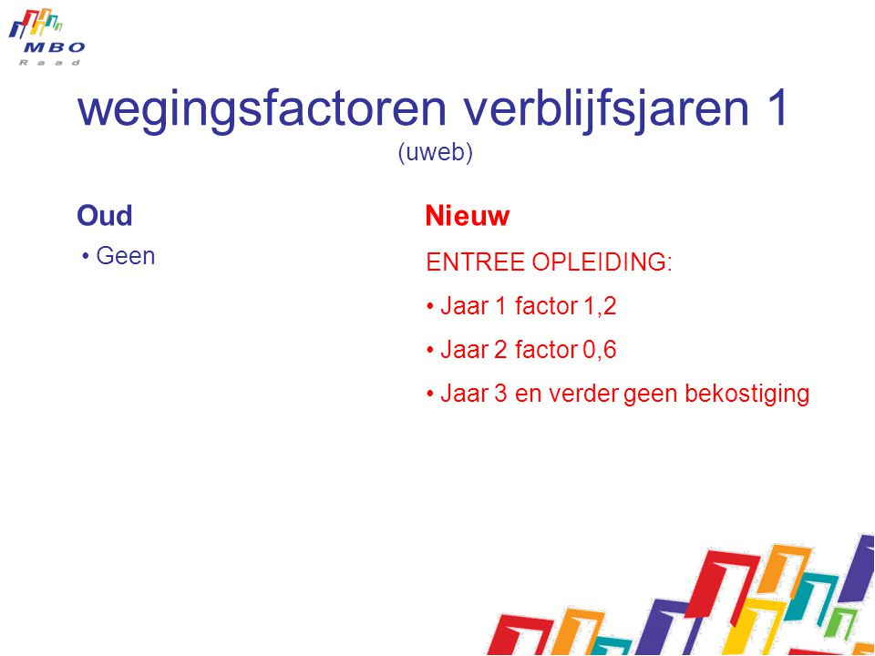 Oud Nieuw • Geen ENTREE OPLEIDING: • Jaar 1 factor 1,2 • Jaar 2 factor 0,6 • Jaar 3 en verder geen bekostiging wegingsfactoren verblijfsjaren 1 (uweb)
