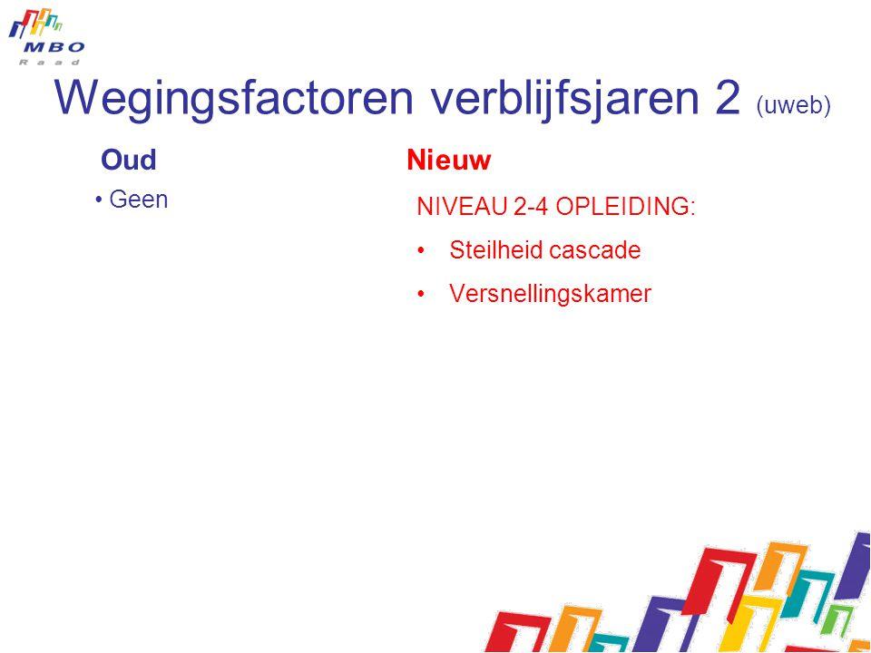 Oud Nieuw • Geen NIVEAU 2-4 OPLEIDING: •Steilheid cascade •Versnellingskamer Wegingsfactoren verblijfsjaren 2 (uweb)