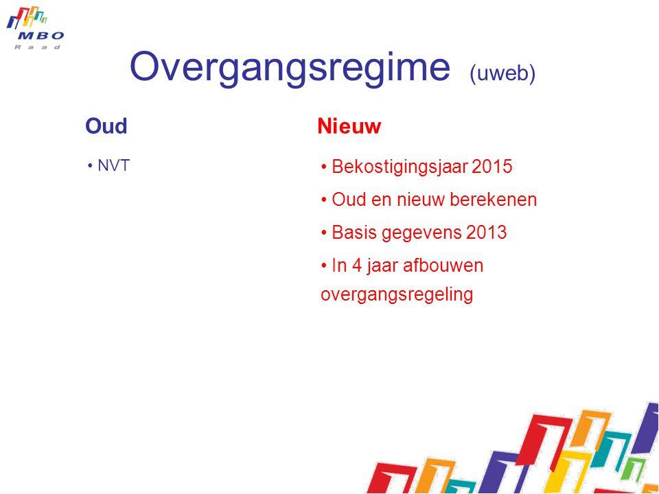 Oud Nieuw • NVT • Bekostigingsjaar 2015 • Oud en nieuw berekenen • Basis gegevens 2013 • In 4 jaar afbouwen overgangsregeling Overgangsregime (uweb)