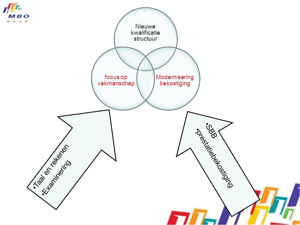 Nieuwe kwalificatie structuur Modernisering bekostiging focus op vakmanschap •Taal en rekenen •Examinering •S•S B B •p•p r e s t a t i e b e k o s t i