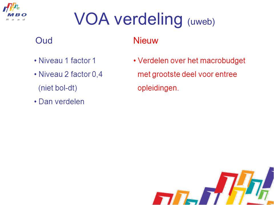 Oud Nieuw • Niveau 1 factor 1 • Niveau 2 factor 0,4 (niet bol-dt) • Dan verdelen • Verdelen over het macrobudget met grootste deel voor entree opleidi