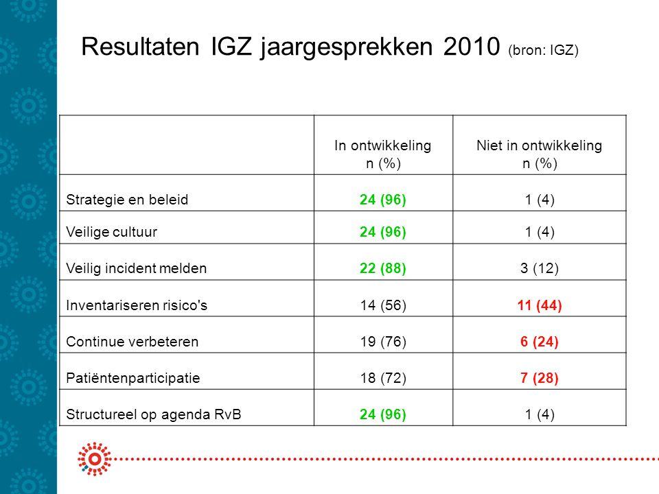Resultaten IGZ jaargesprekken 2010 (bron: IGZ) In ontwikkeling n (%) Niet in ontwikkeling n (%) Strategie en beleid24 (96)1 (4) Veilige cultuur24 (96)