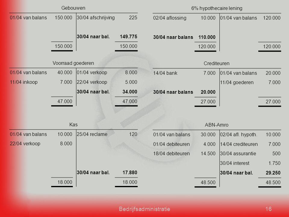 Bedrijfsadministratie16 Gebouwen 01/04 van balans150.00030/04 afschrijving225 30/04 naar bal.149.775 150.000 6% hypothecaire lening 02/04 aflossing10.00001/04 van balans120.000 30/04 naar balans110.000 120.000 Voorraad goederen 01/04 van balans40.00001/04 verkoop8.000 11/04 inkoop7.00022/04 verkoop5.000 30/04 naar bal.34.000 47.000 Crediteuren 14/04 bank7.00001/04 van balans20.000 11/04 goederen7.000 30/04 naar balans20.000 27.000 Kas 01/04 van balans10.00025/04 reclame120 22/04 verkoop8.000 30/04 naar bal.17.880 18.000 ABN-Amro 01/04 van balans30.00002/04 afl.