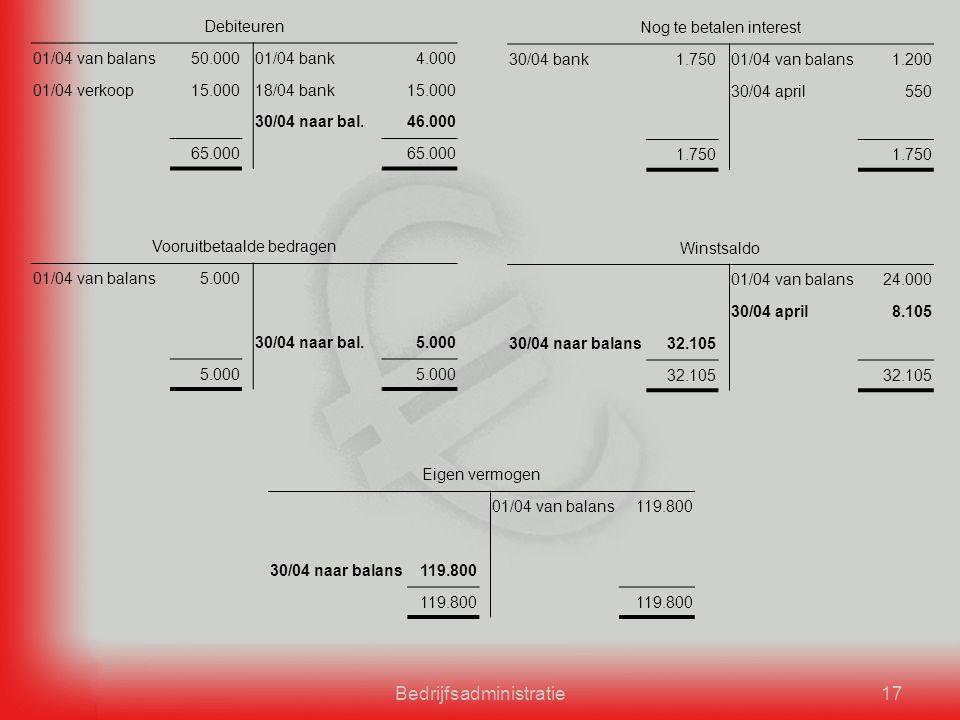 Bedrijfsadministratie17 Debiteuren 01/04 van balans50.00001/04 bank4.000 01/04 verkoop15.00018/04 bank15.000 30/04 naar bal.46.000 65.000 Nog te betalen interest 30/04 bank1.75001/04 van balans1.200 30/04 april550 1.750 Vooruitbetaalde bedragen 01/04 van balans5.000 30/04 naar bal.5.000 Winstsaldo 01/04 van balans24.000 30/04 april8.105 30/04 naar balans32.105 Eigen vermogen 01/04 van balans119.800 30/04 naar balans119.800