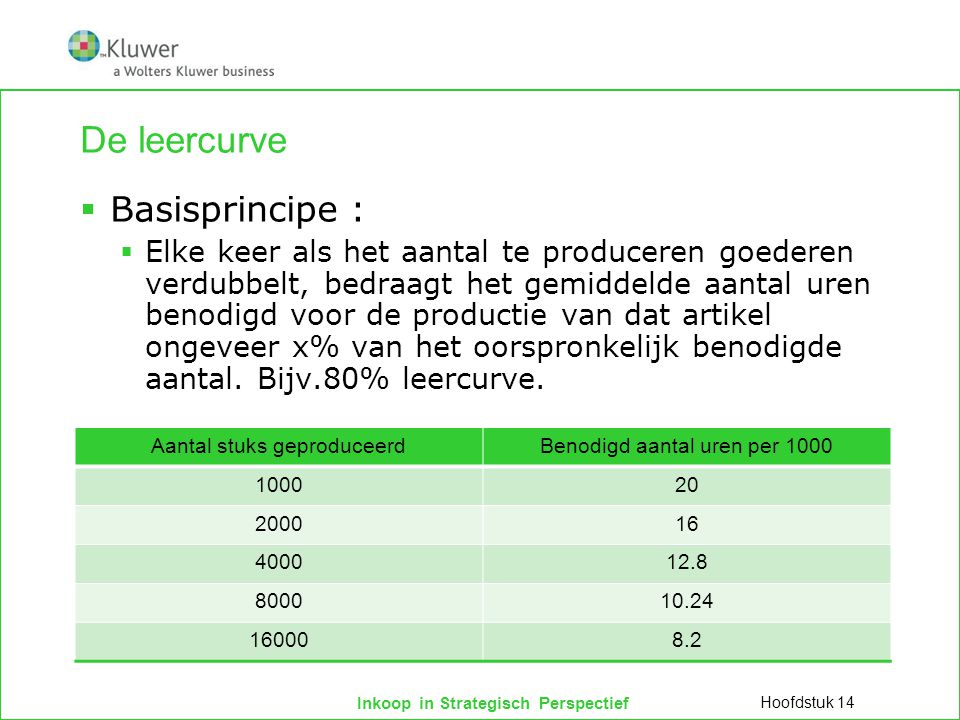 Inkoop in Strategisch Perspectief De leercurve  Basisprincipe :  Elke keer als het aantal te produceren goederen verdubbelt, bedraagt het gemiddelde