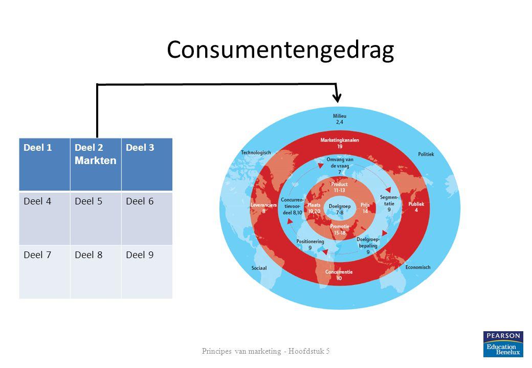 Consumentengedrag Principes van marketing - Hoofdstuk 5 2 Deel 1Deel 2 Markten Deel 3 Deel 4Deel 5Deel 6 Deel 7Deel 8Deel 9