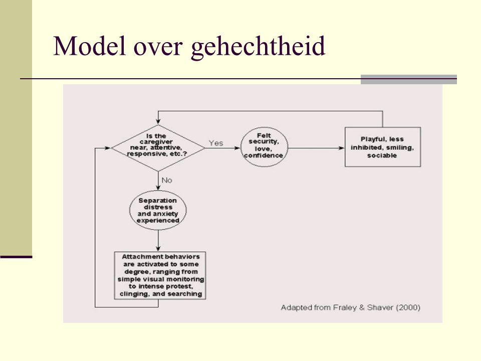 Sociale leertheorie  Gedrag in sociale situatie kan worden gevat in ABC- schema  A: antecedenten  B: gedrag  C: gevolgen  Leerprincipes (o.a.