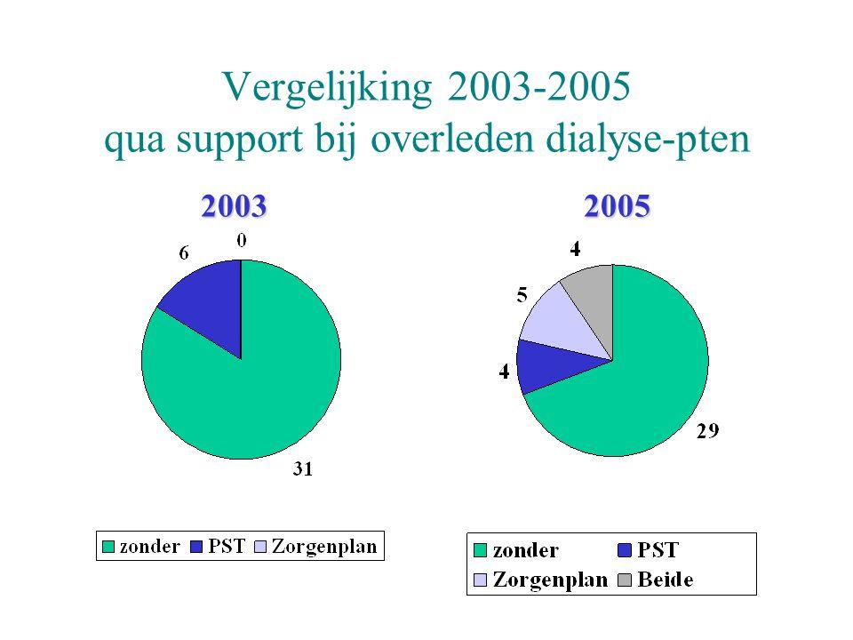 Vergelijking 2003-2005 qua support bij overleden dialyse-pten 2003 2005