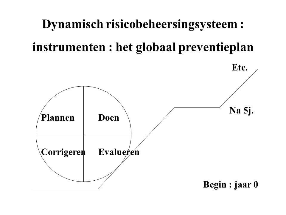 Dynamisch risicobeheersingsysteem : instrumenten : het globaal preventieplan PlannenDoen CorrigerenEvalueren Etc.