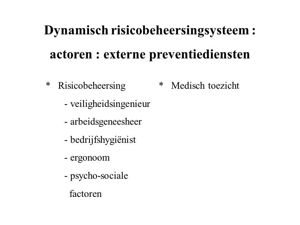 Dynamisch risicobeheersingsysteem : actoren : externe preventiediensten * Risicobeheersing* Medisch toezicht - veiligheidsingenieur - arbeidsgeneesheer - bedrijfshygiënist - ergonoom - psycho-sociale factoren