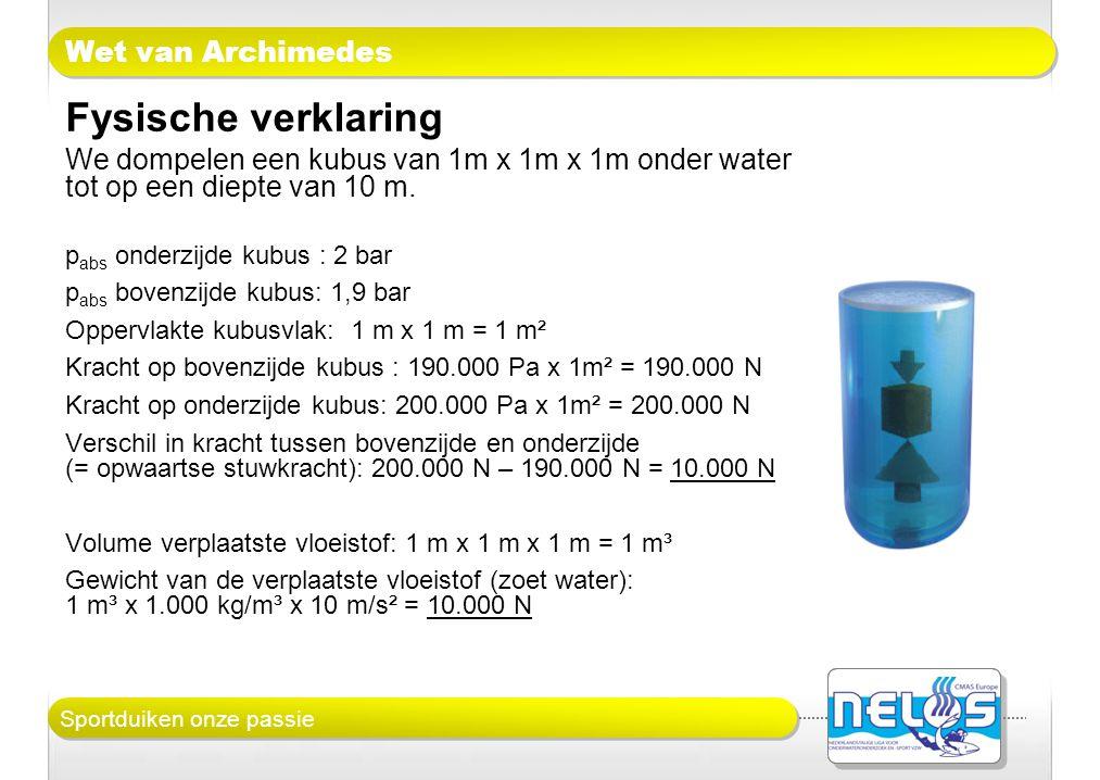 Sportduiken onze passie Wet van Archimedes Fysische verklaring We dompelen een kubus van 1m x 1m x 1m onder water tot op een diepte van 10 m. p abs on