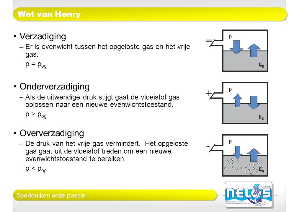 Sportduiken onze passie Wet van Henry p p og = p p + p p - •Verzadiging –Er is evenwicht tussen het opgeloste gas en het vrije gas. p = p og •Onderver