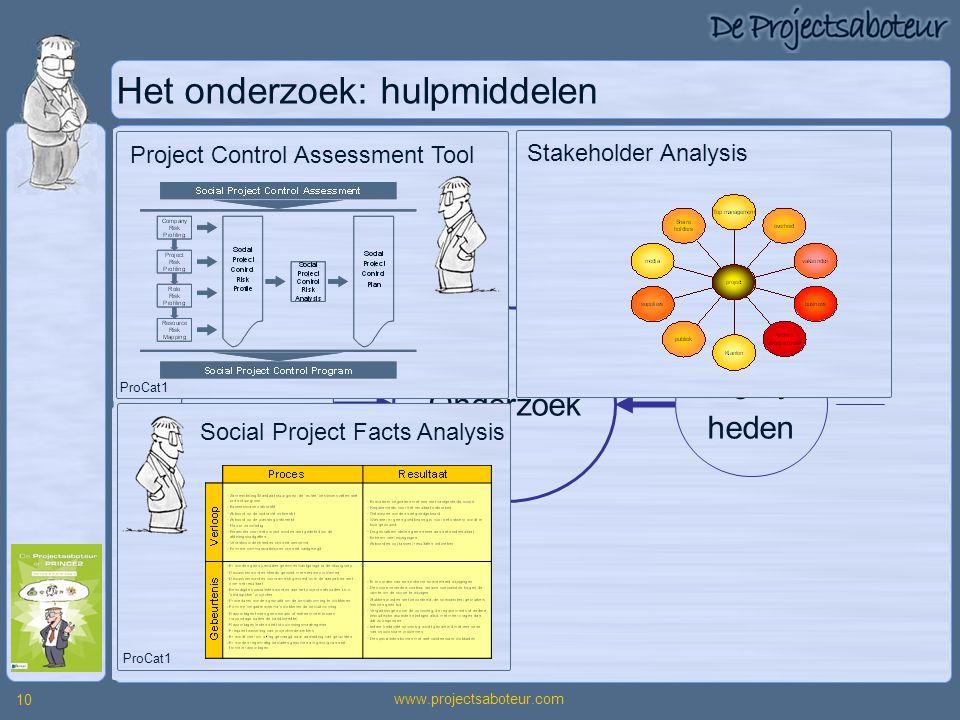 www.projectsaboteur.com 10 Organi- satie Het onderzoek: hulpmiddelen Project Gebeur- tenissen Project- verloop Randvoorwaarden Werkelijkheid Onderzoek