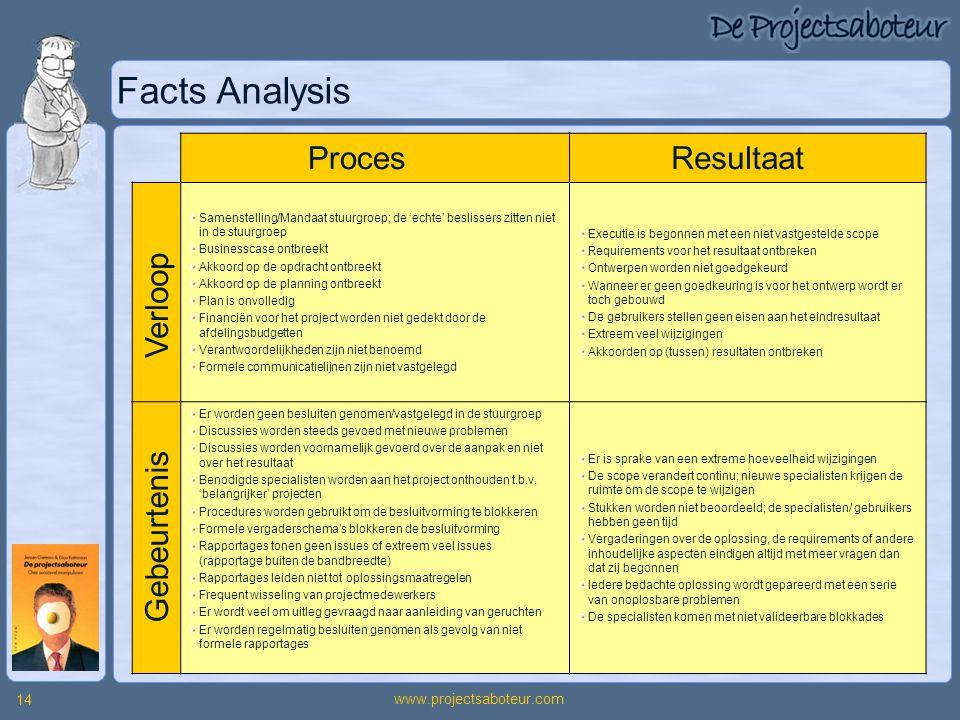 www.projectsaboteur.com 14 Facts Analysis Samenstelling/Mandaat stuurgroep; de 'echte' beslissers zitten niet in de stuurgroep Businesscase ontbreekt