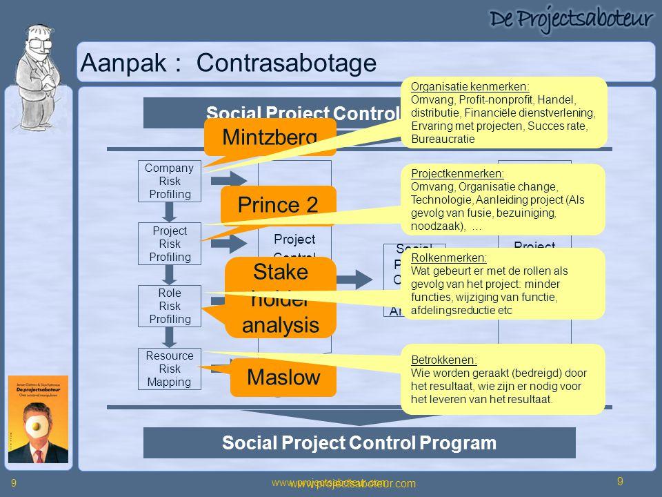 www.projectsaboteur.com 9 9 Aanpak : Contrasabotage Company Risk Profiling Project Risk Profiling Role Risk Profiling Resource Risk Mapping Social Pro
