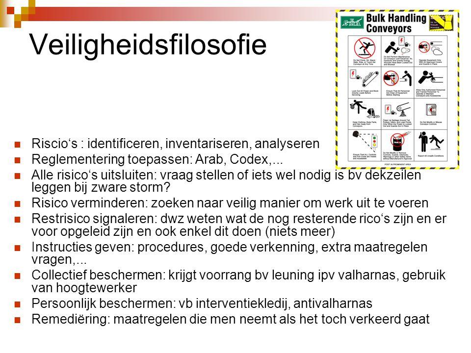 Veiligheidsfilosofie  Riscio's : identificeren, inventariseren, analyseren  Reglementering toepassen: Arab, Codex,...