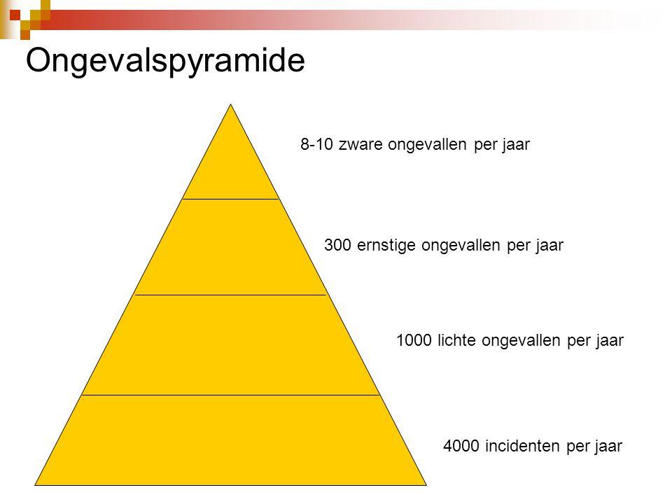 8-10 zware ongevallen per jaar 300 ernstige ongevallen per jaar 1000 lichte ongevallen per jaar 4000 incidenten per jaar Ongevalspyramide