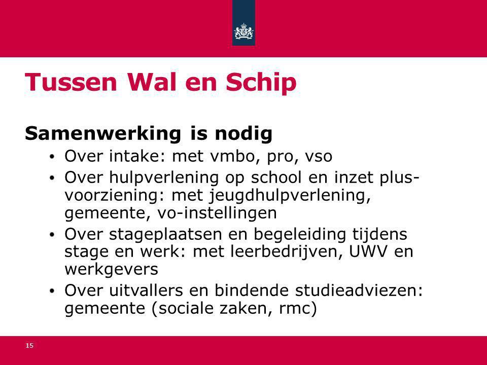 Tussen Wal en Schip Samenwerking is nodig Over intake: met vmbo, pro, vso Over hulpverlening op school en inzet plus- voorziening: met jeugdhulpverlen