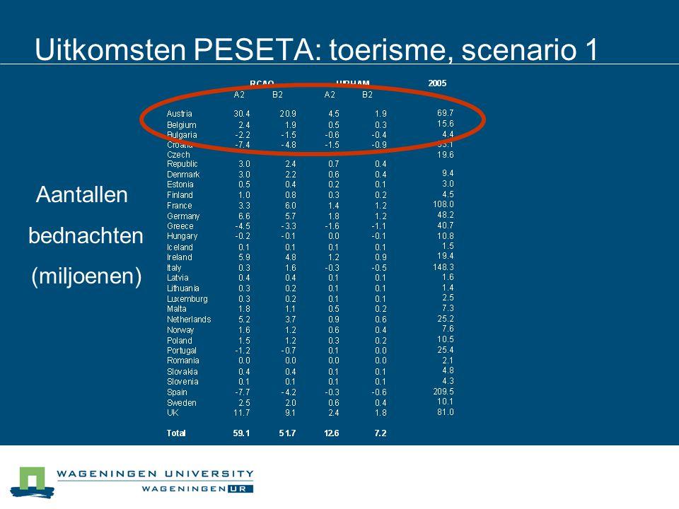 Uitkomsten PESETA: toerisme, scenario 1 Aantallen bednachten (miljoenen)