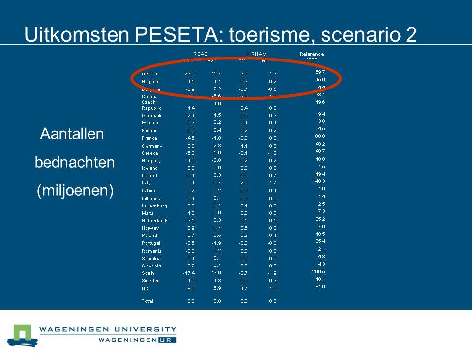 Uitkomsten PESETA: toerisme, scenario 2 Aantallen bednachten (miljoenen)