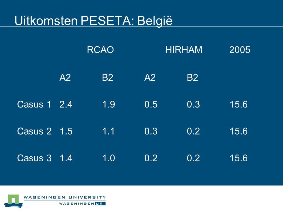 Uitkomsten PESETA: België RCAOHIRHAM2005 A2B2A2B2 Casus 12.41.90.50.315.6 Casus 21.51.10.30.215.6 Casus 31.41.00.2 15.6