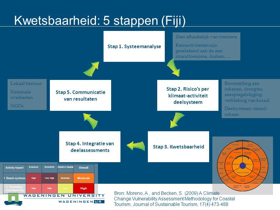 Stap 1. Systeemanalyse Stap 5. Communicatie van resultaten Stap 4. Integratie van deelassessments Stap 3. Kwetsbaarheid Stap 2. Risico's per klimaat-a