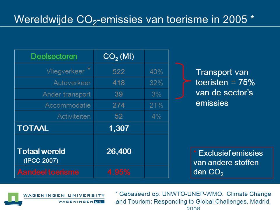 DeelsectorenCO 2 (Mt) Vliegverkeer * 52240% Autoverkeer41832% Ander transport393% Accommodatie27421% Activiteiten524% TOTAAL1,307 Totaal wereld (IPCC