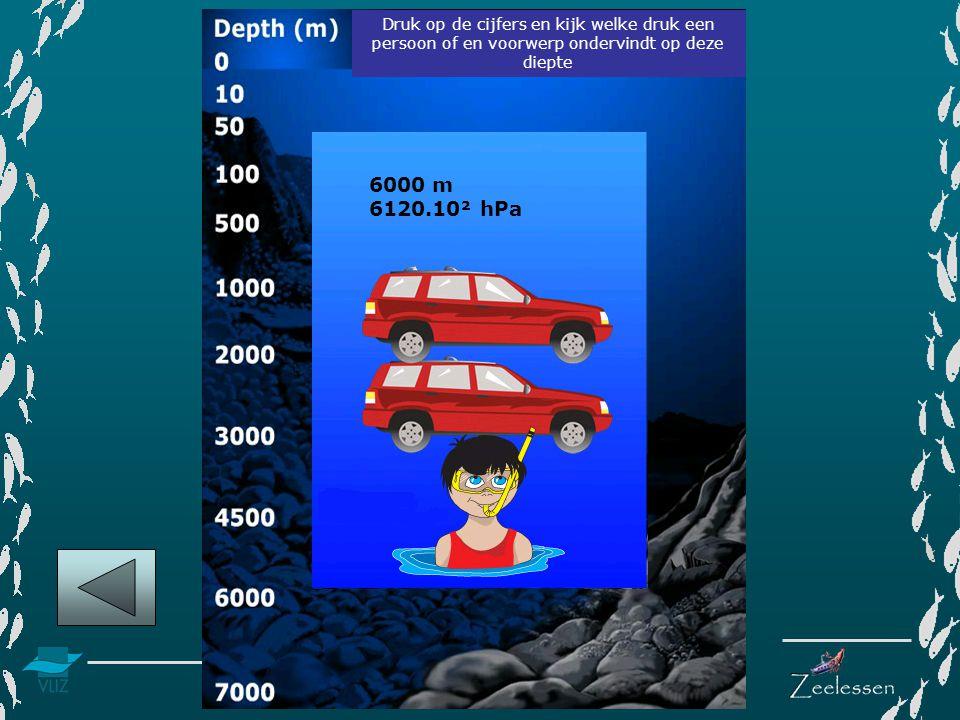 www.vliz.be/educatie Druk op de cijfers en kijk welke druk een persoon of en voorwerp ondervindt op deze diepte 6000 m 6120.10² hPa