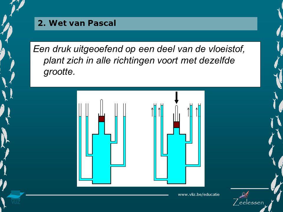 www.vliz.be/educatie Een druk uitgeoefend op een deel van de vloeistof, plant zich in alle richtingen voort met dezelfde grootte. 2. Wet van Pascal