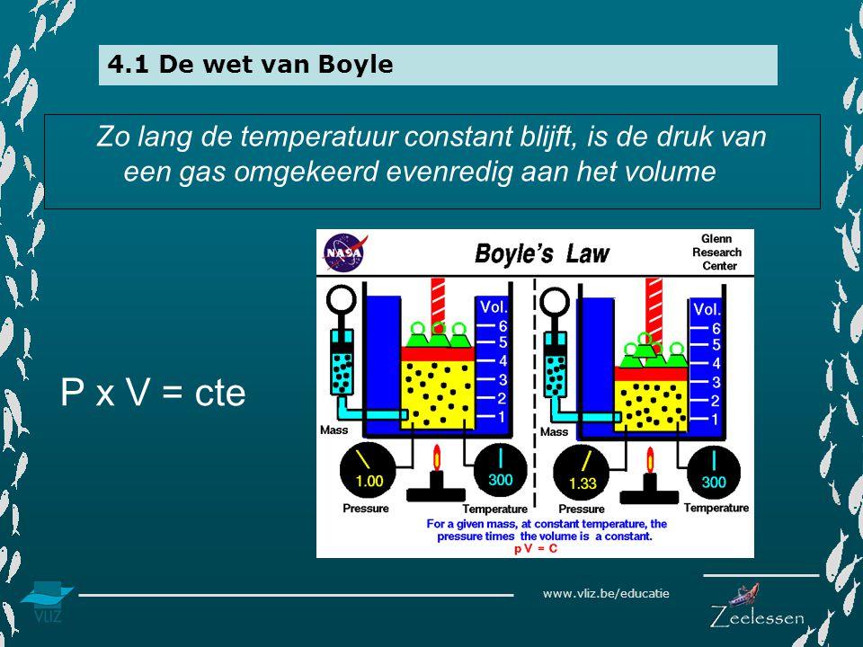 www.vliz.be/educatie 4.1 De wet van Boyle Zo lang de temperatuur constant blijft, is de druk van een gas omgekeerd evenredig aan het volume P x V = ct