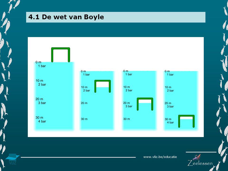 www.vliz.be/educatie 4.1 De wet van Boyle