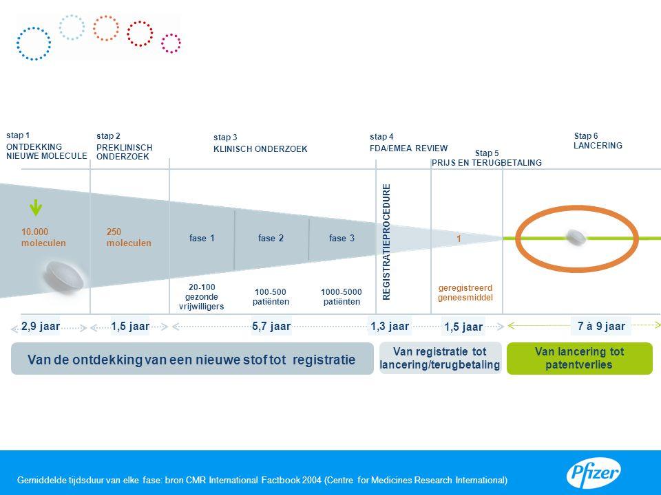 Gemiddelde tijdsduur van elke fase: bron CMR International Factbook 2004 (Centre for Medicines Research International) VIII 10.000 moleculen stap 1 ON