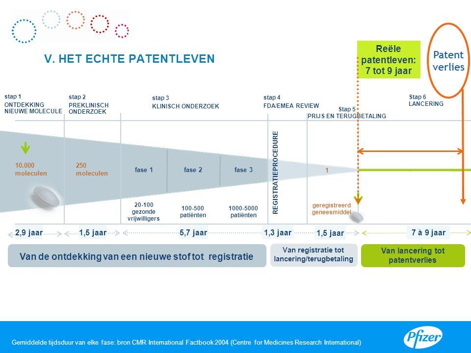 Gemiddelde tijdsduur van elke fase: bron CMR International Factbook 2004 (Centre for Medicines Research International) 10.000 moleculen stap 1 ONTDEKK