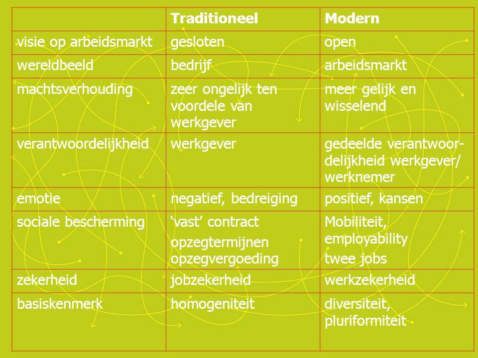 •Talent. •Technologische innovatie. •Aanpassen arbeidsmarktinstituties. Wat te doen?