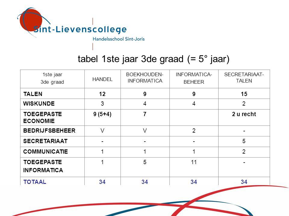 tabel 1ste jaar 3de graad (= 5° jaar) 1ste jaar 3de graad HANDEL BOEKHOUDEN- INFORMATICA INFORMATICA- BEHEER SECRETARIAAT- TALEN TALEN129915 WISKUNDE3