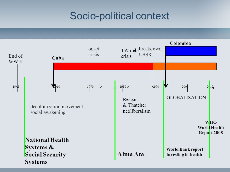 Socio-political context 1945 1960 1970 1980 1990 2000 2010 decolonization movement social awakening Reagan & Thatcher neoliberalism GLOBALISATION End of WW II onset crisis TW debt crisis breakdown USSR World Bank report Investing in health Cuba WHO World Health Report 2008 Colombia National Health Systems & Social Security Systems Alma Ata