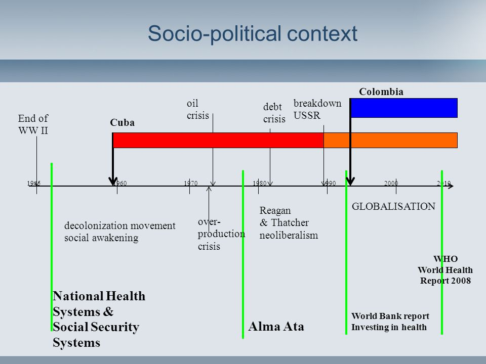 Socio-political context 1945 1960 1970 1980 1990 2000 2010 decolonization movement social awakening Reagan & Thatcher neoliberalism GLOBALISATION End of WW II oil crisis debt crisis breakdown USSR World Bank report Investing in health Cuba over- production crisis WHO World Health Report 2008 Colombia National Health Systems & Social Security Systems Alma Ata