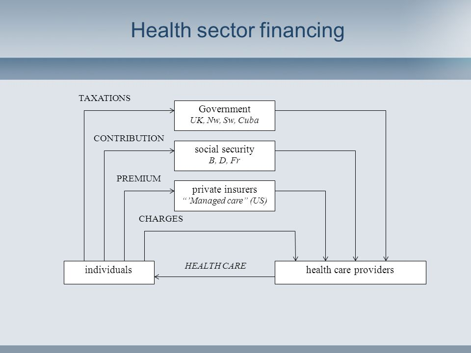 "Health sector financing individuals Government UK, Nw, Sw, Cuba private insurers ""'Managed care"" (US) social security B, D, Fr health care providers T"