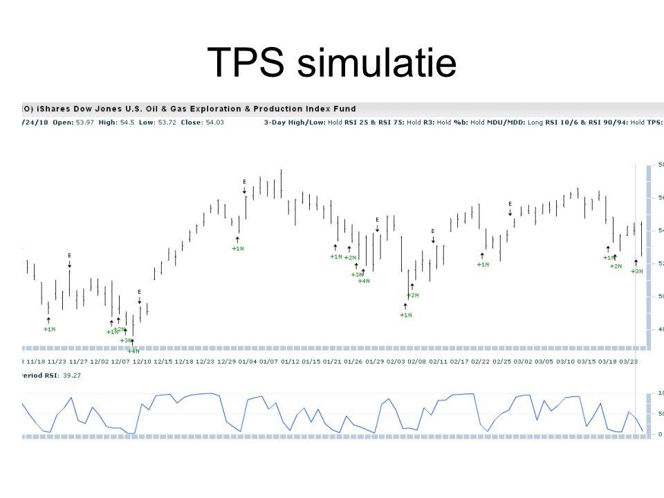 TPS simulatie