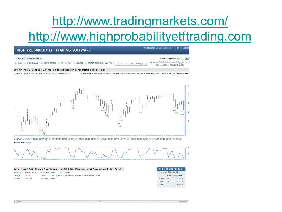 http://www.tradingmarkets.com/ http://www.highprobabilityetftrading.com