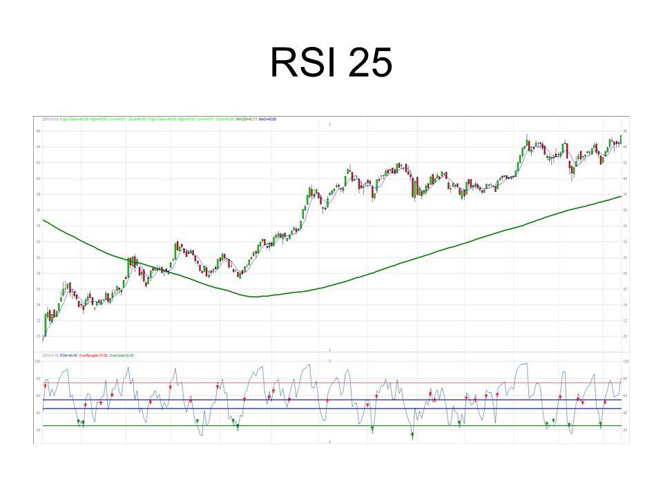 RSI 25