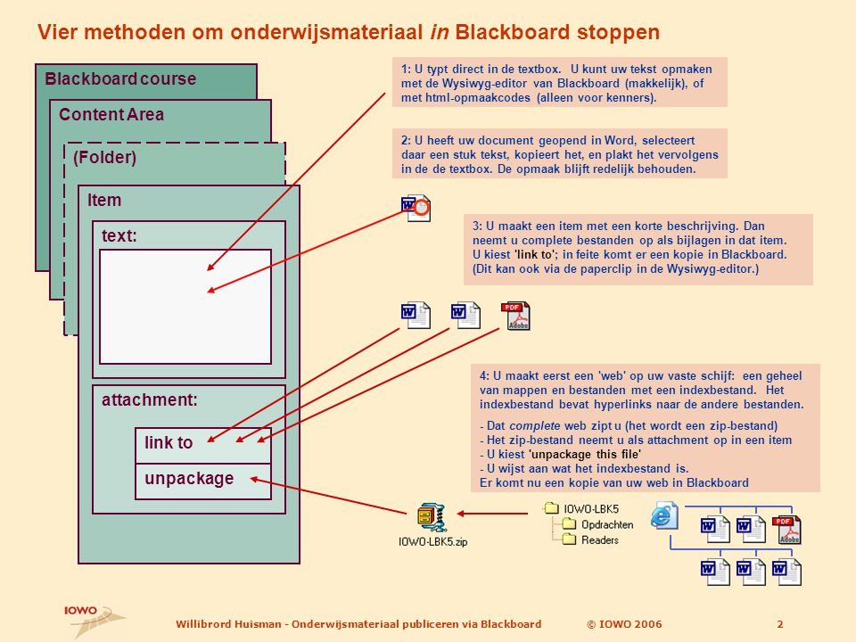 © IOWO 2006Willibrord Huisman - Onderwijsmateriaal publiceren via Blackboard2 Blackboard course Content Area (Folder) Vier methoden om onderwijsmateriaal in Blackboard stoppen Item text:attachment: link to unpackage 1: U typt direct in de textbox.