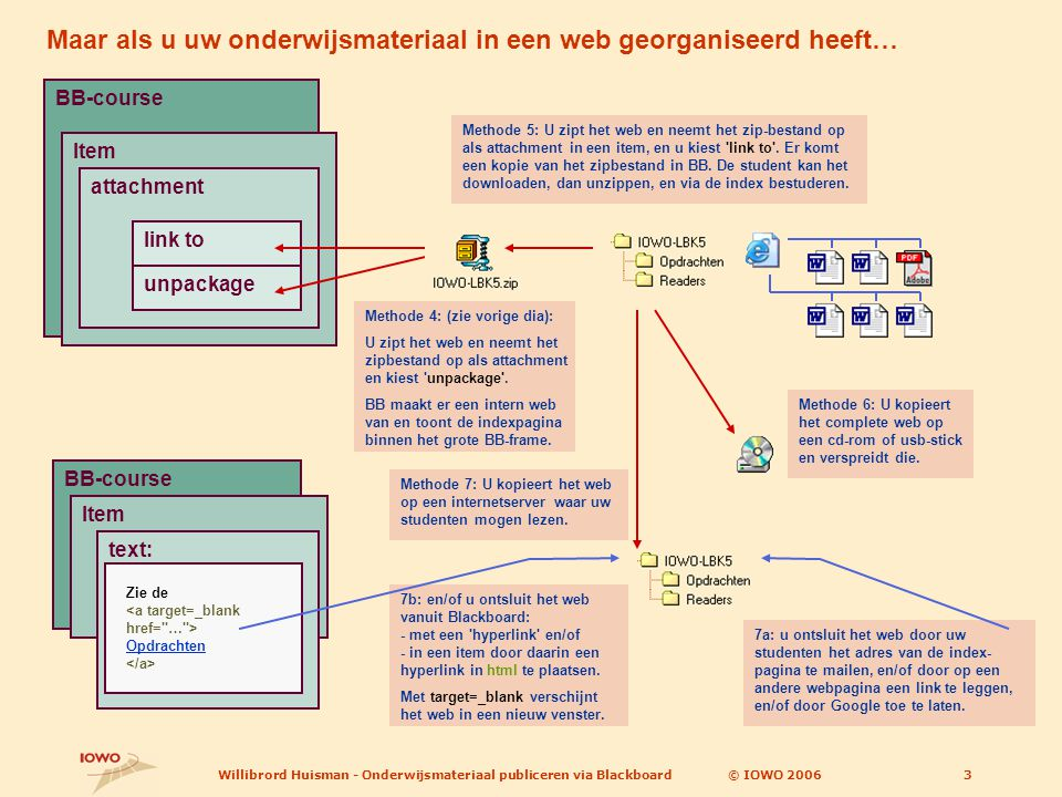 © IOWO 2006Willibrord Huisman - Onderwijsmateriaal publiceren via Blackboard3 BB-course Item attachment link to unpackage Methode 4: (zie vorige dia):