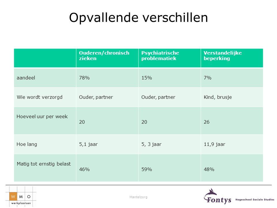 Mantelzorg Opvallende verschillen Ouderen/chronisch zieken Psychiatrische problematiek Verstandelijke beperking aandeel78%15%7% Wie wordt verzorgdOude